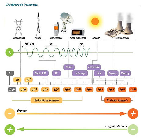 espectro_electromagnetico_1.jpg