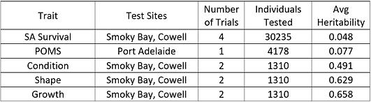 YC18 SA Trial Summary.png