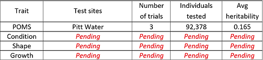 YC19 TAS Trial summary.png