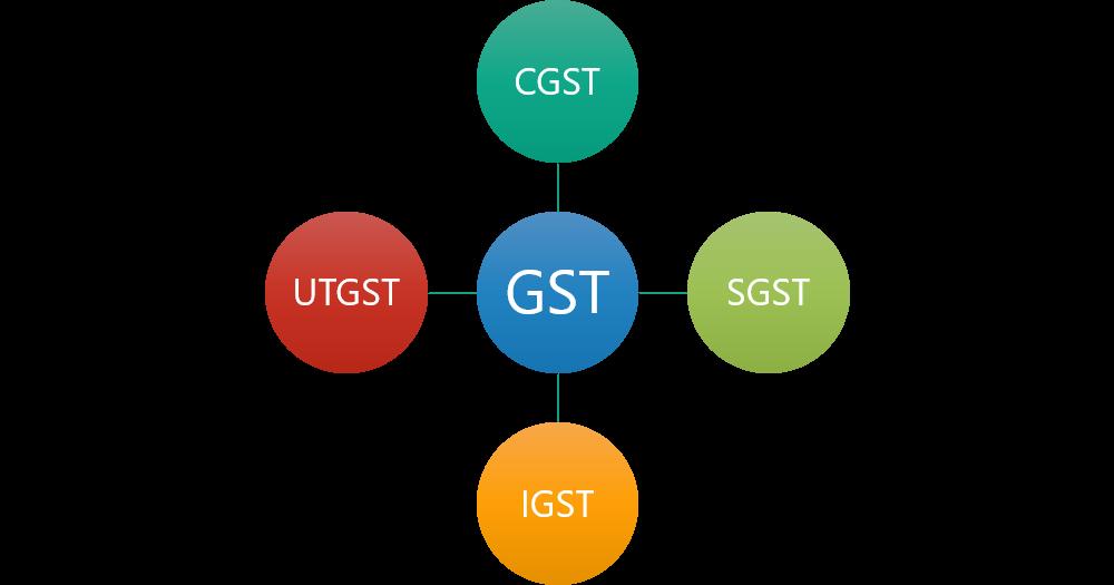 GST Returns Monthly