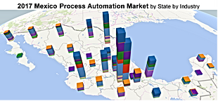 Global Process Automation Market Segmentation