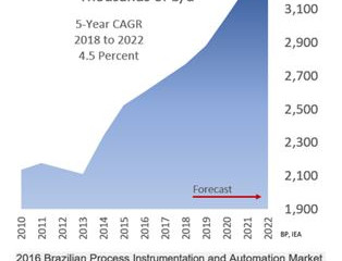 Brazil O&G Process Automation Spending will grow at 5.1 percent CAGR 2018 to 2022  - EIA Country