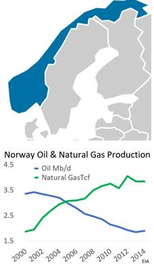 New EIA Country Analysis: Norway