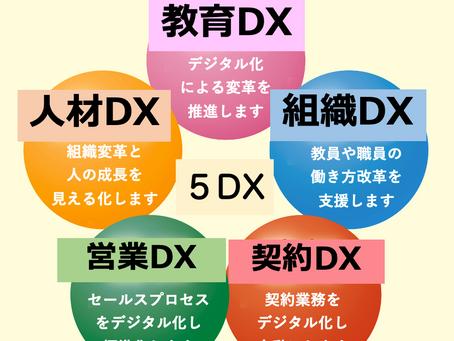 2021年。ネットマンは5つのDXに取り組みます。