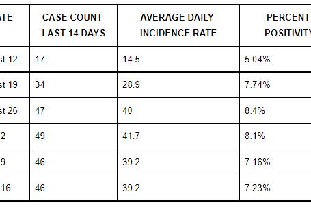 DPH Weekly Report