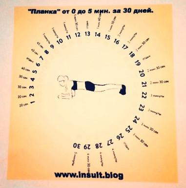 Упражнение планка посл инсульта. ИНСУЛЬТ БЛОГ