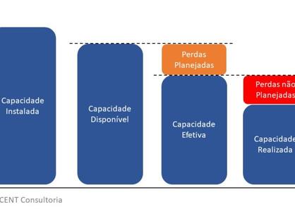 Capacidade Produtiva - base para o resultado dos negócios