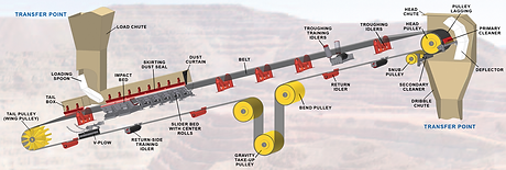 Conveyor System Graphic.png