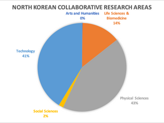 How does North Korea Rate in Research Collaboration and Publishing of Results?