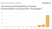 Beinahe 100% positives Feedback zum Erkner-Triathlon