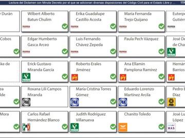 Congreso del Estado de Quintana Roo aprueba la ley de Identidad de Genero