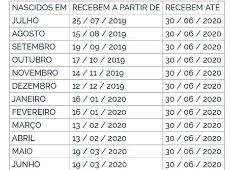 SAQUES DO ABONO SALARIAL DO PIS