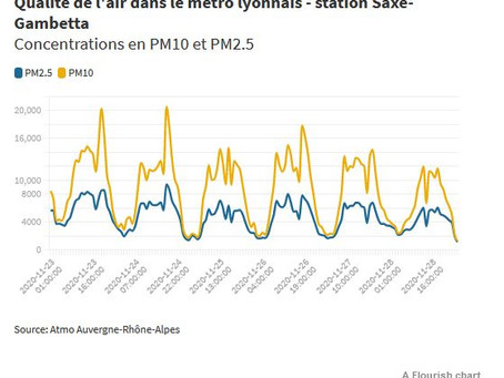 Pollution : la traque aux particules fines dans le métro à Lyon