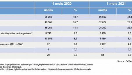 N°190- Le véhicule électrique en recul en janvier 2021