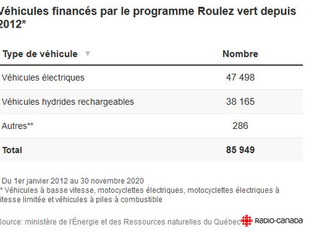N°122 Le Québec rate de peu son objectif de 100 000 véhicules électriques pour 8.5 Millions d'hab.