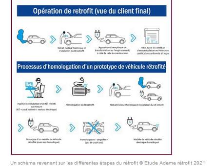 N°212 Rétrofit automobile: changer de moteur, plus vertueux que d'acheter une voiture neuve