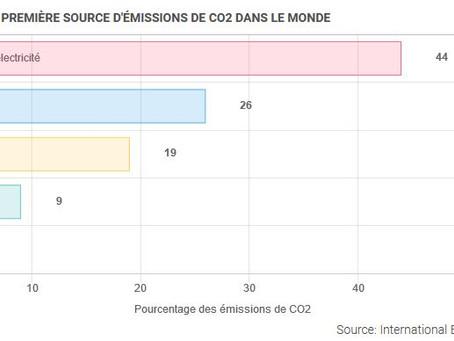 L'électricité, première source d'émissions de CO2 dans le monde
