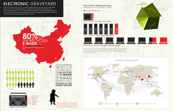 Electronic Waste Infographic