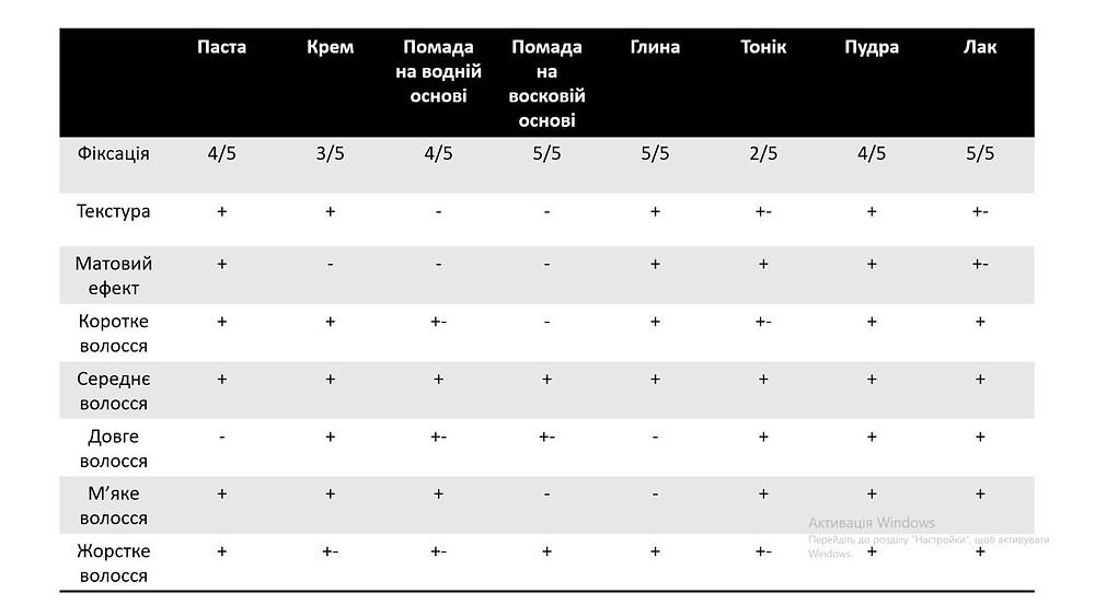 Таблиця характеристик засобів для укладки волосся.