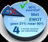 verbetering conditie en spierherstel met zuurstoftherapie EWOT