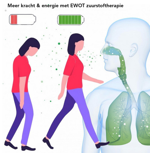 """Meer kracht & energie met EWOT zuurstof therapie.""""Onvoldoende zuurstof betekent onvoldoende biologische energie, hetgeen kan resulteren in allerlei kwalen, van een lichte vermoeidheid tot levensbedreigende ziekten. Het verband tussen onvoldoende zuurstof en vele ziektes en aandoeningen is onomstotelijk bewezen."""""""