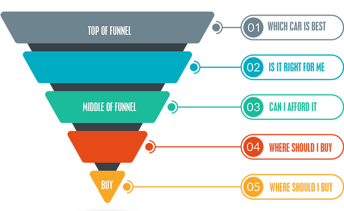 Funnel Micro-Moments.png