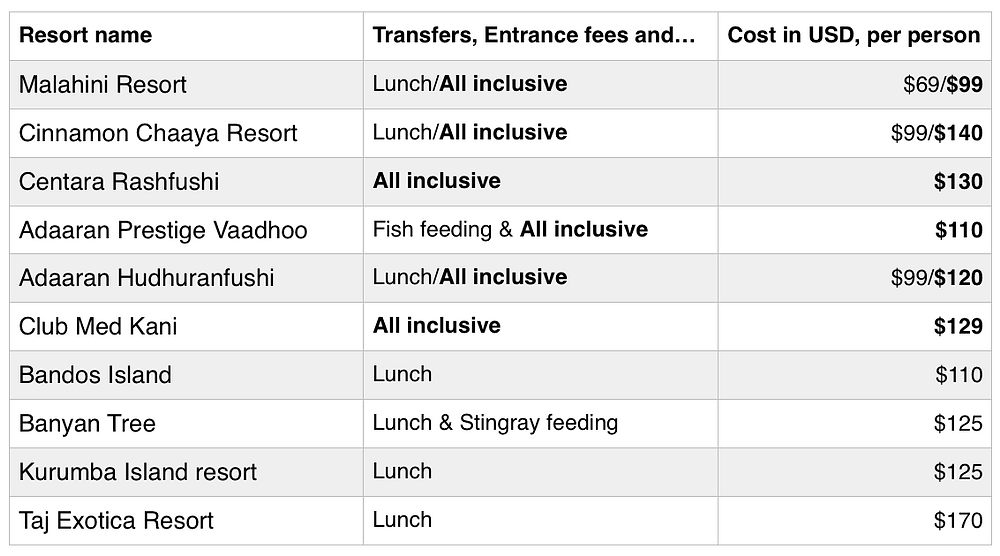 Cost sheet for day trips to Maldives luxury resorts