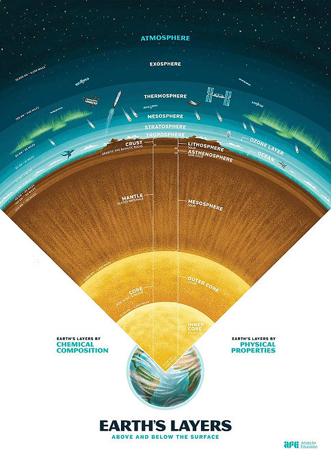 science-rules_5earths-layers.jpg