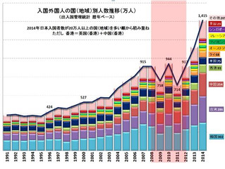 2014年の訪日海外旅行客数1,400万人突破