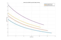 Callisto 50 Payload vs Flight Time graph