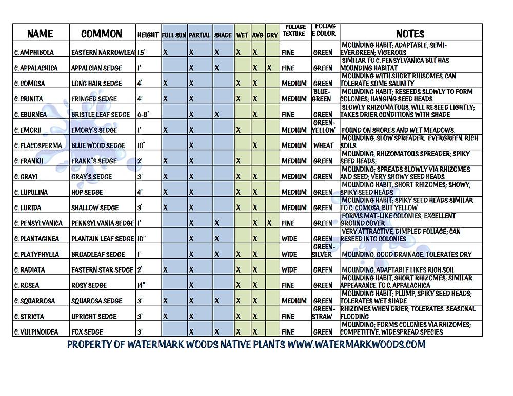 Watermark Woods Carex Chart