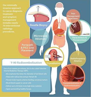 Girişimsel radyoloji ve tedaviye hakim olduğu konular