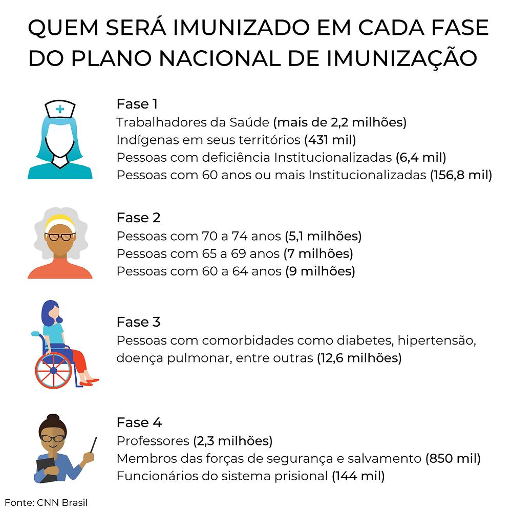 Infográfico explicando fases da vacinação
