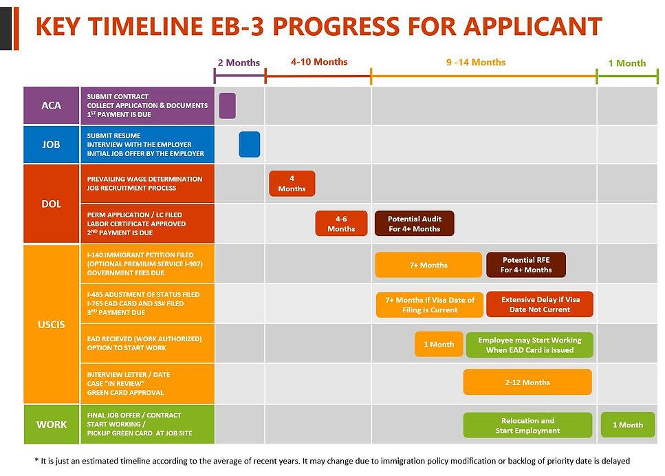 EB-3 Timeline for Sponser for Applicant