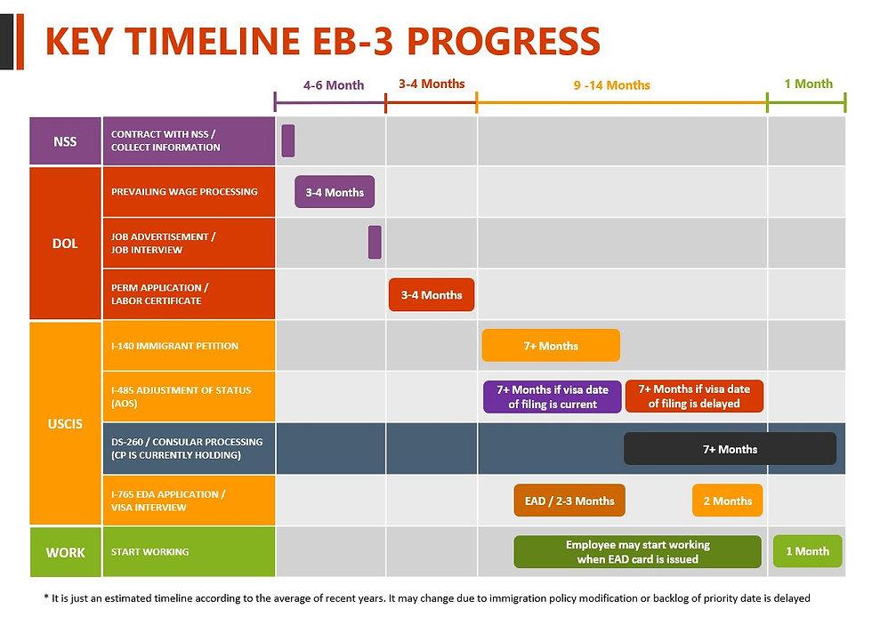 EB-3 Timeline for Sponser 2.JPG