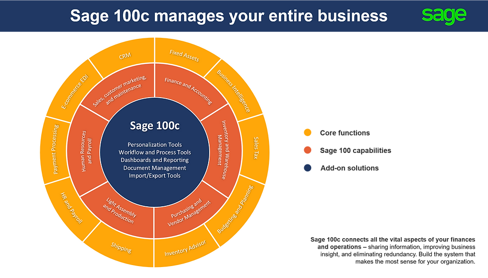 Sage 100c manages your entire business