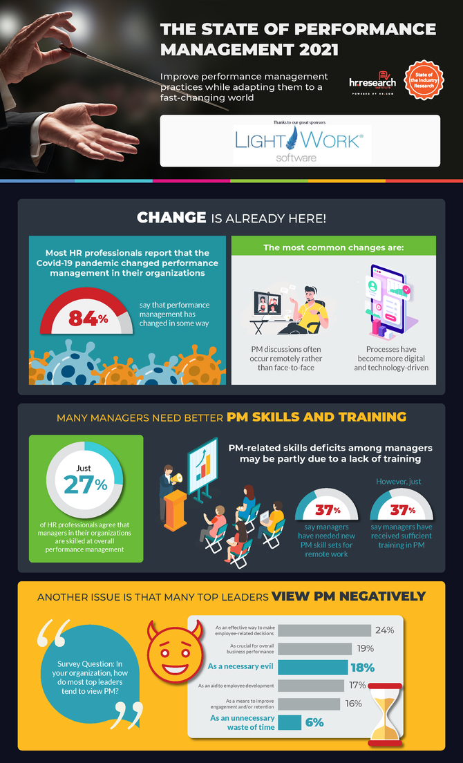 The State of Performance Management 2021 Infographic