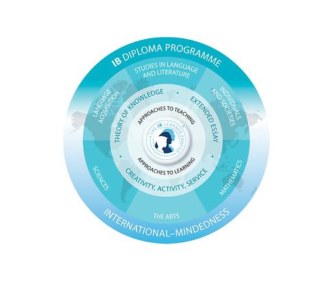 Diploma programme at ISB.png