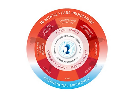 The IB Learner Profile at ISB.png