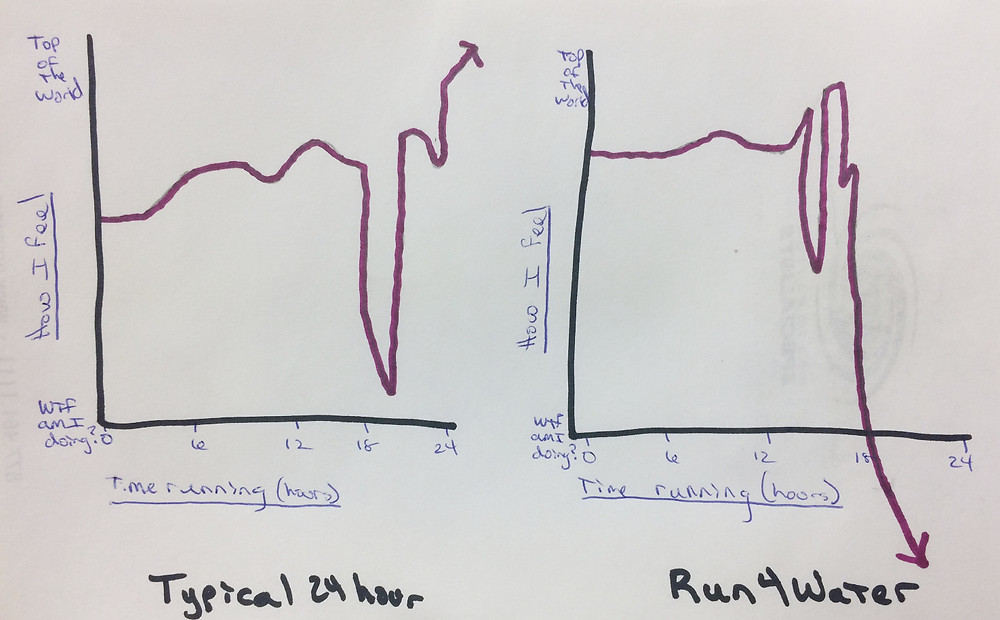 24 hour graph