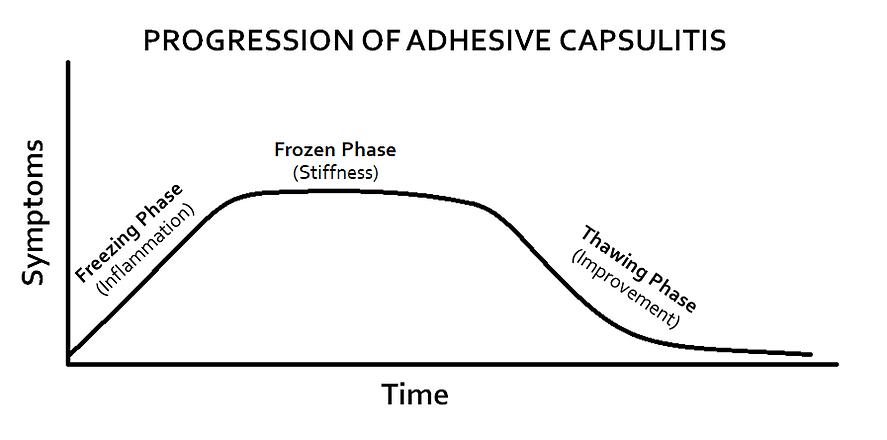 Adhesive Capsulitis Graph.png