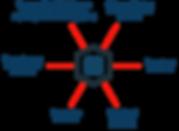 Services der Styromat AG