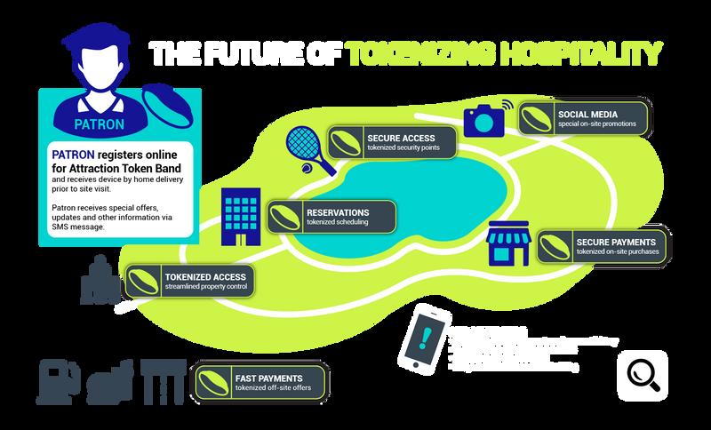 Hospitality Tokenization.png