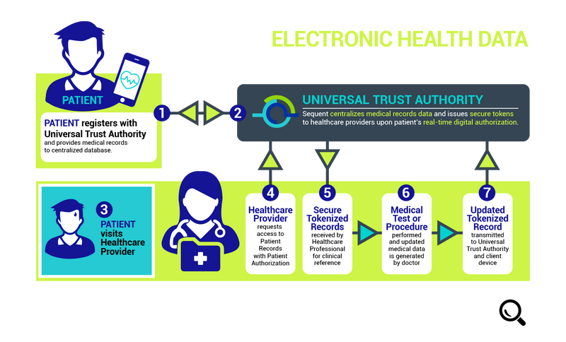 Healthcare Tokenization.png