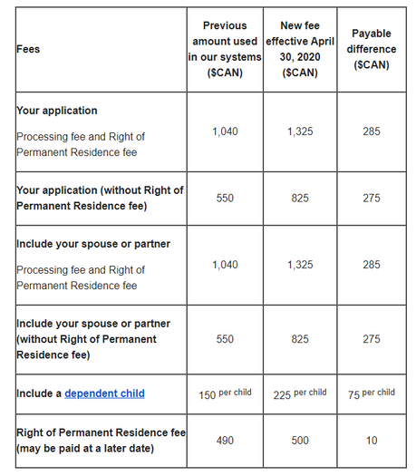 Changes to PR government fees