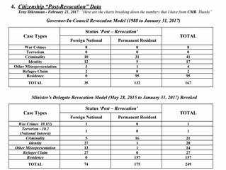 Citizenship Revocation Statistics
