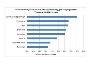Біженці до Канади з України (статистика)