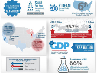 INFOGRAPHIC: The Facts About Manufacturing