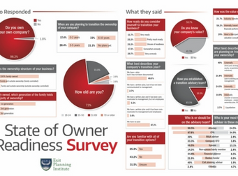 State of Owner Readiness Survey