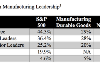 The Business Case for More Women in Manufacturing Leadership